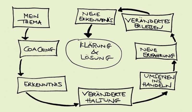 Hüttner Coaching, Personal und Business Coaching in Berlin, Coaching, Erkenntnis, veränderte Haltung, Umsetzen ins Handeln, neue Erfahrung, verändertes Erleben, neue Erkenntnis, Lösung des Problems = Zufriedenheit